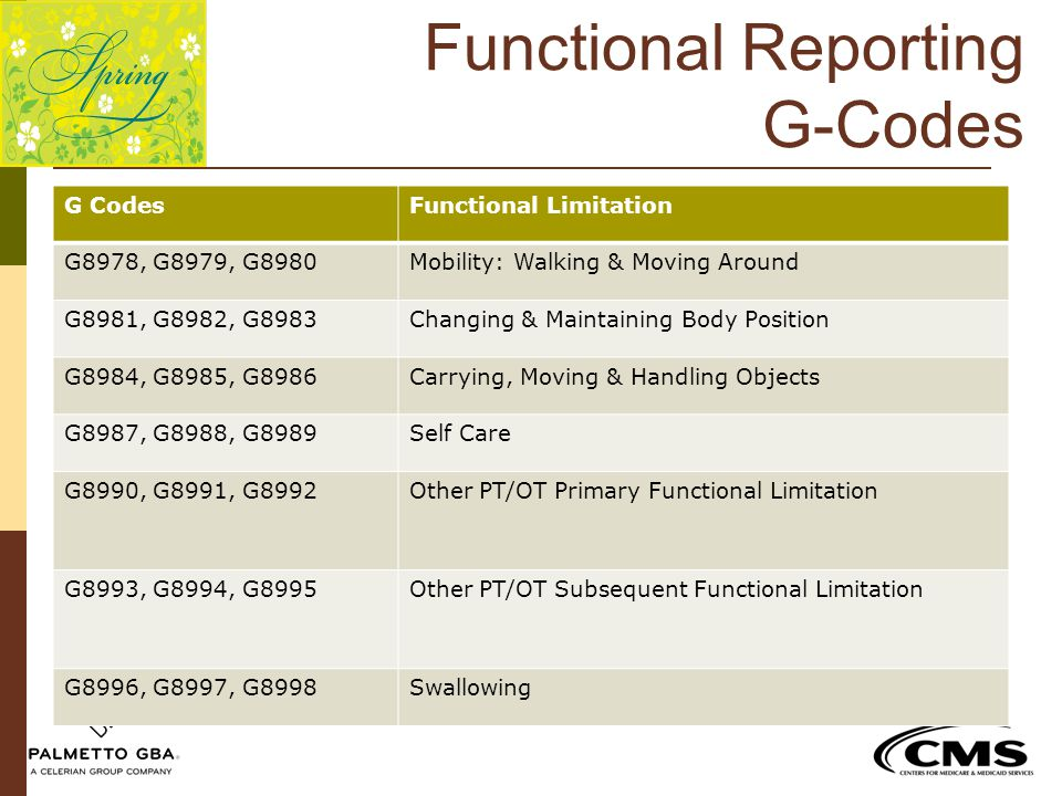 Functional Reporting G-Codes