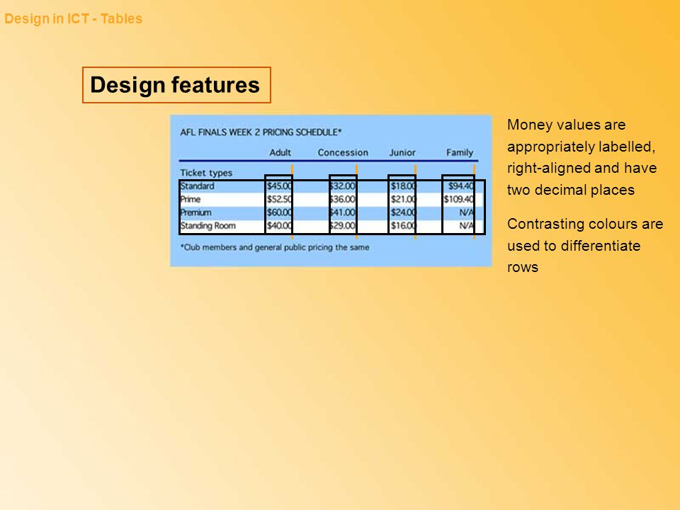 Design in ICT - Tables Design features. Money values are appropriately labelled, right-aligned and have two decimal places.