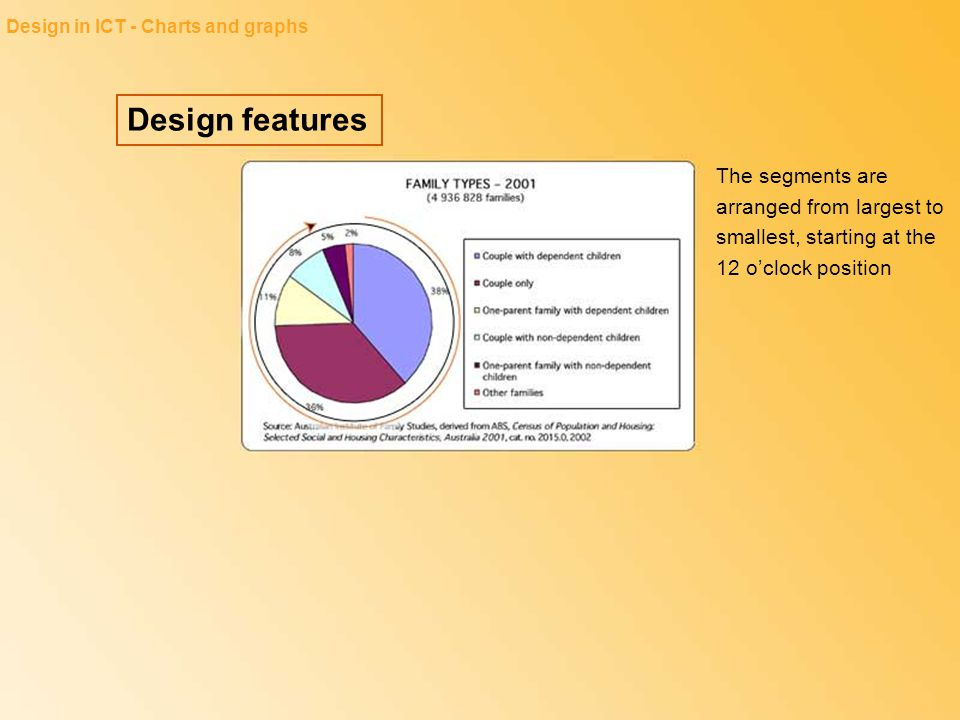 Design in ICT - Charts and graphs