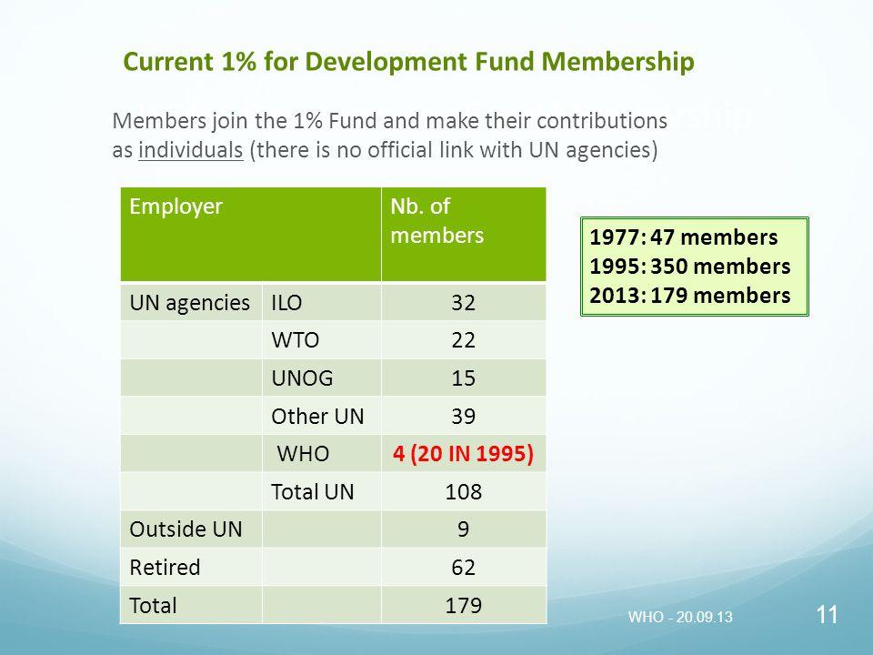 1% for Development Fund Membership