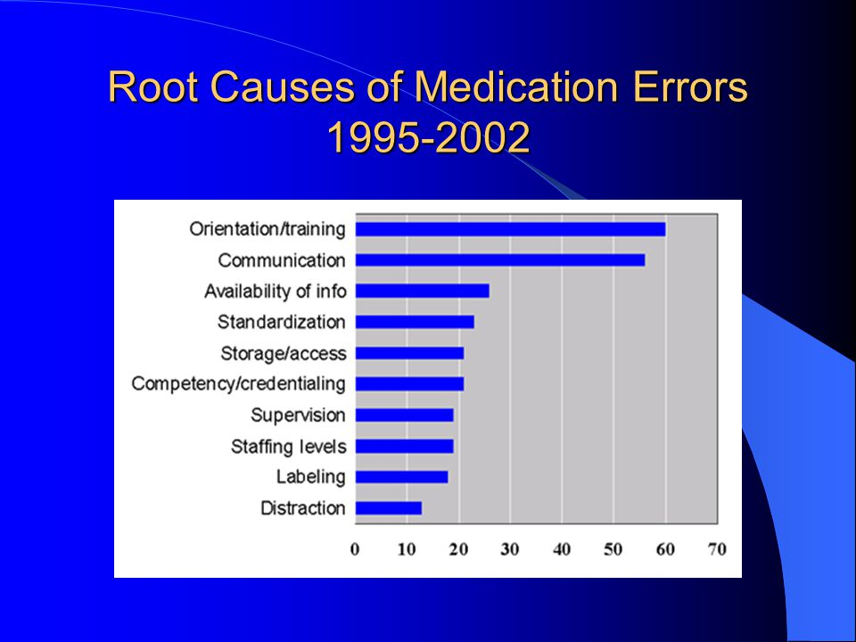 Root Causes of Medication Errors 1995-2002
