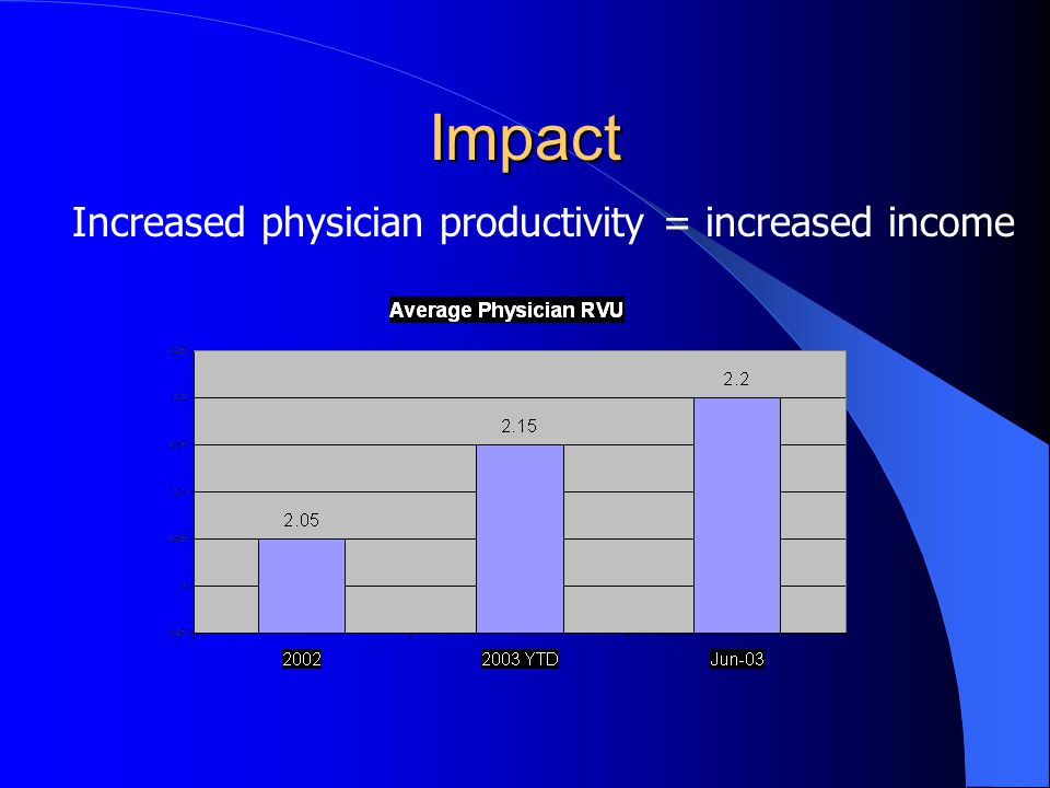 Impact Increased physician productivity = increased income