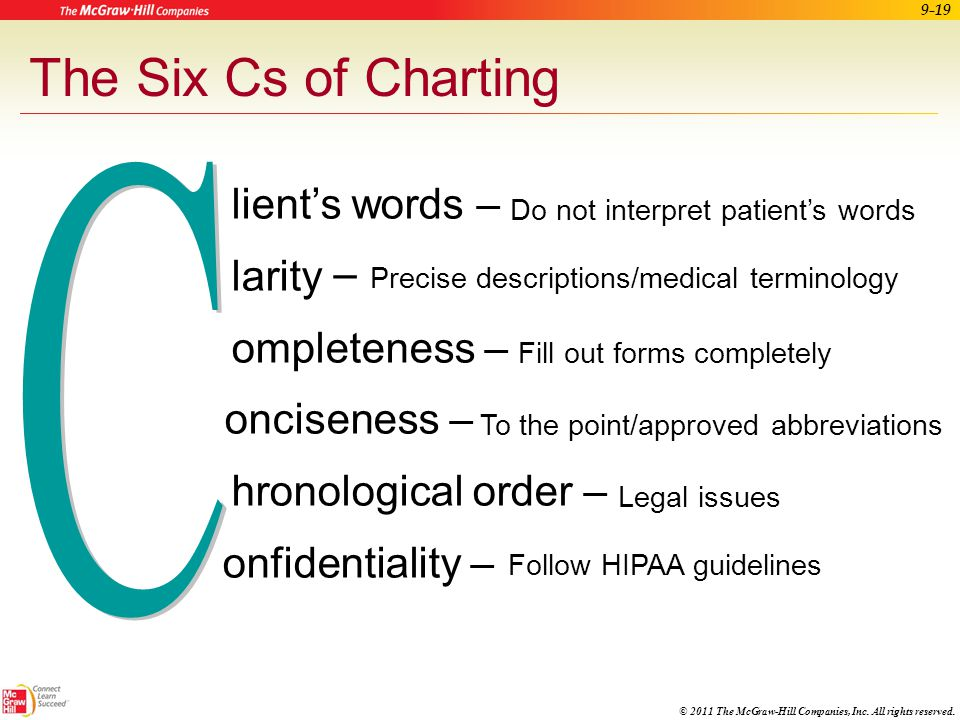 The Six Cs of Charting C Client's words – Clarity – Completeness – C