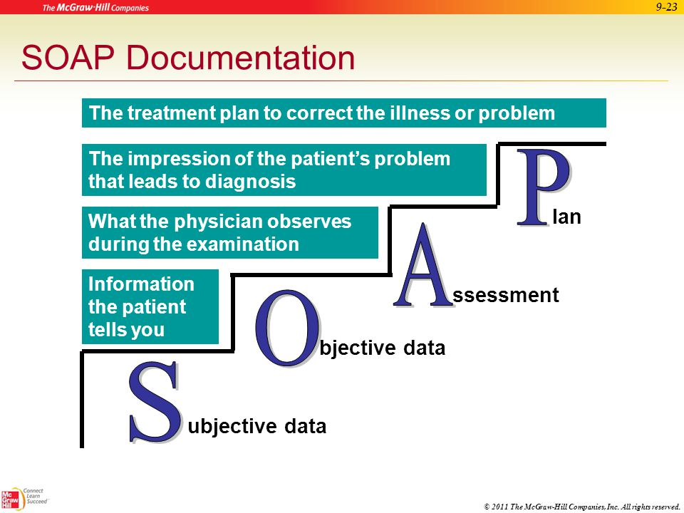 SOAP Documentation P A O S lan ssessment bjective data ubjective data