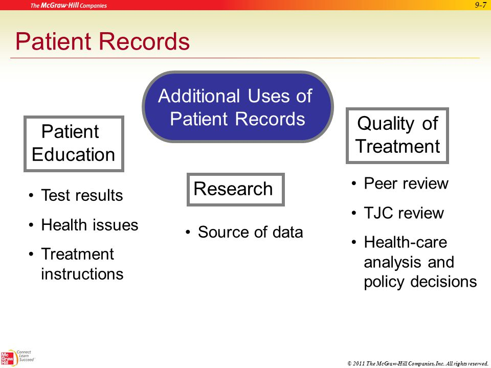 Patient Records Additional Uses of Patient Records