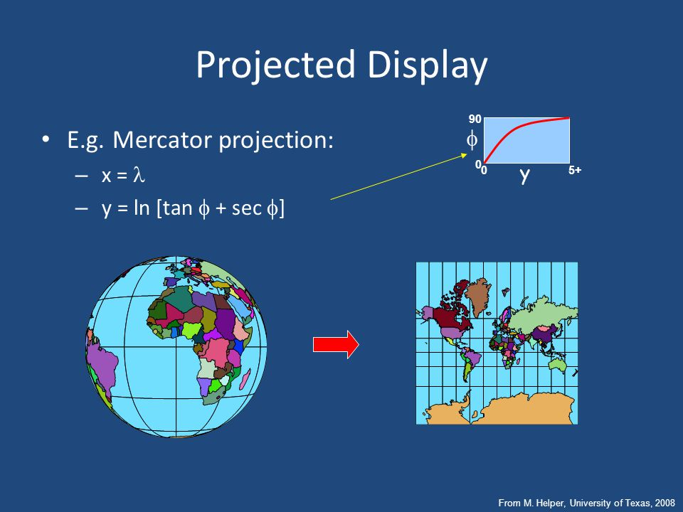 Projected Display E.g. Mercator projection: f x = l