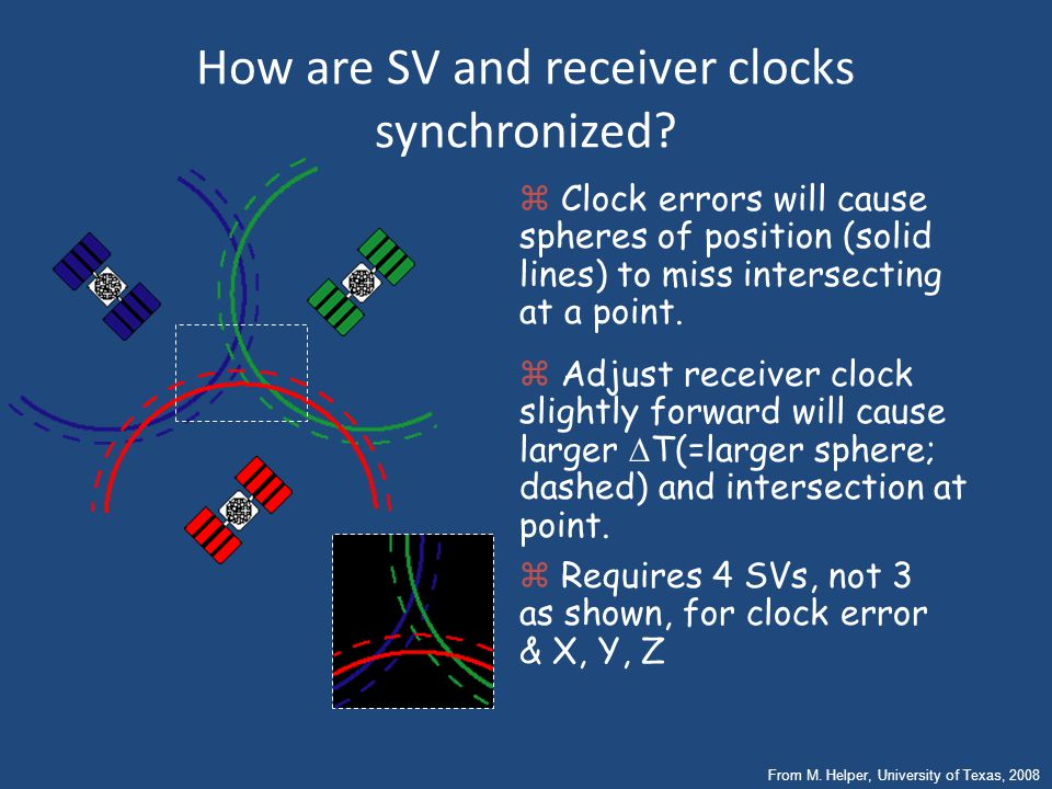 How are SV and receiver clocks synchronized