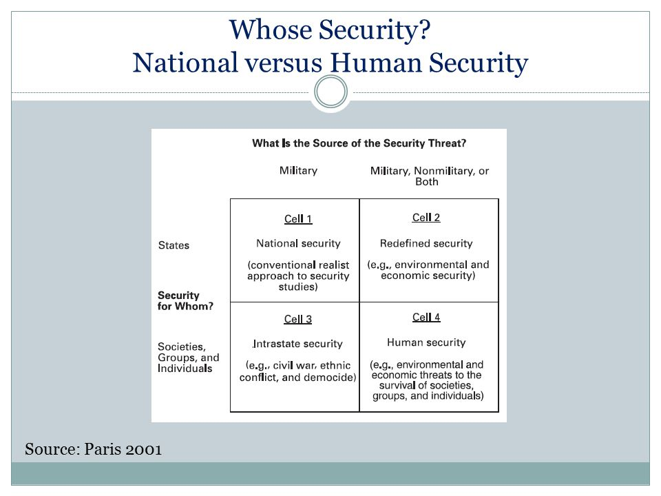 Whose Security National versus Human Security