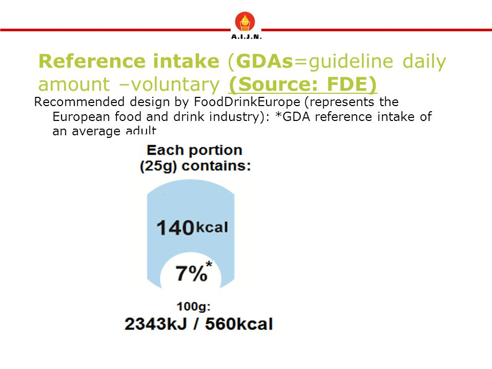 Reference intake (GDAs=guideline daily amount –voluntary (Source: FDE)
