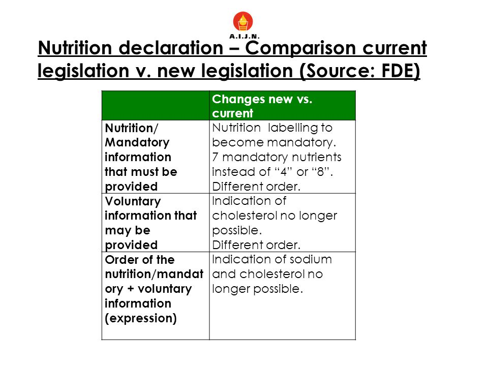 Nutrition declaration – Comparison current legislation v