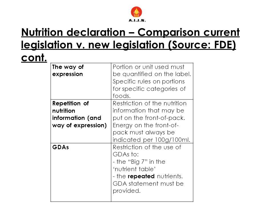 Nutrition declaration – Comparison current legislation v