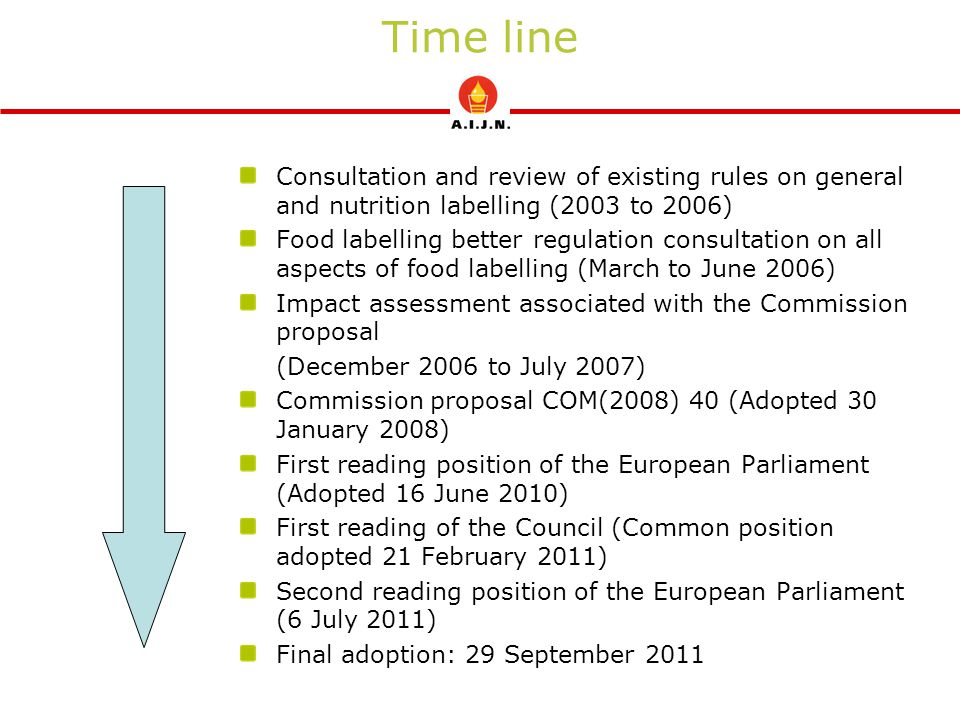 Time line Consultation and review of existing rules on general and nutrition labelling (2003 to 2006)