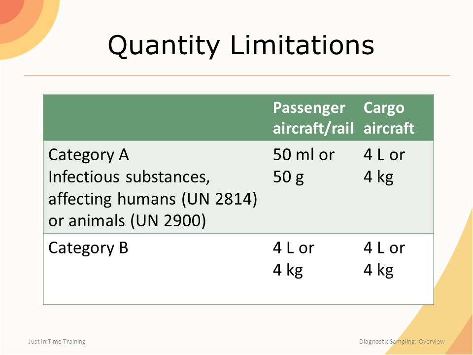 Quantity Limitations Category A