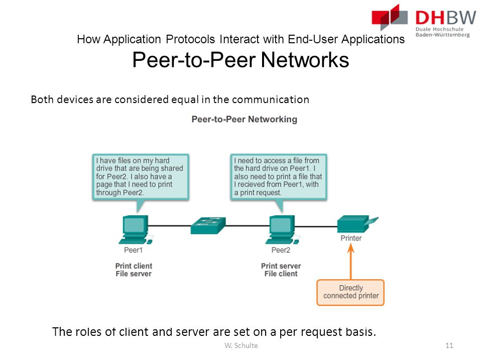 The roles of client and server are set on a per request basis.