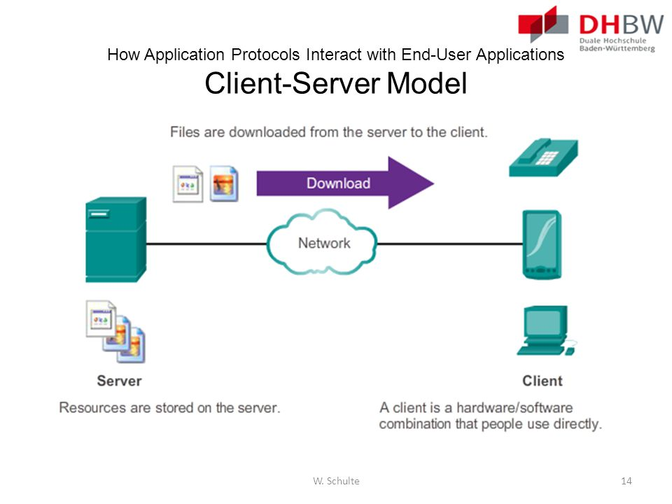 How Application Protocols Interact with End-User Applications Client-Server Model
