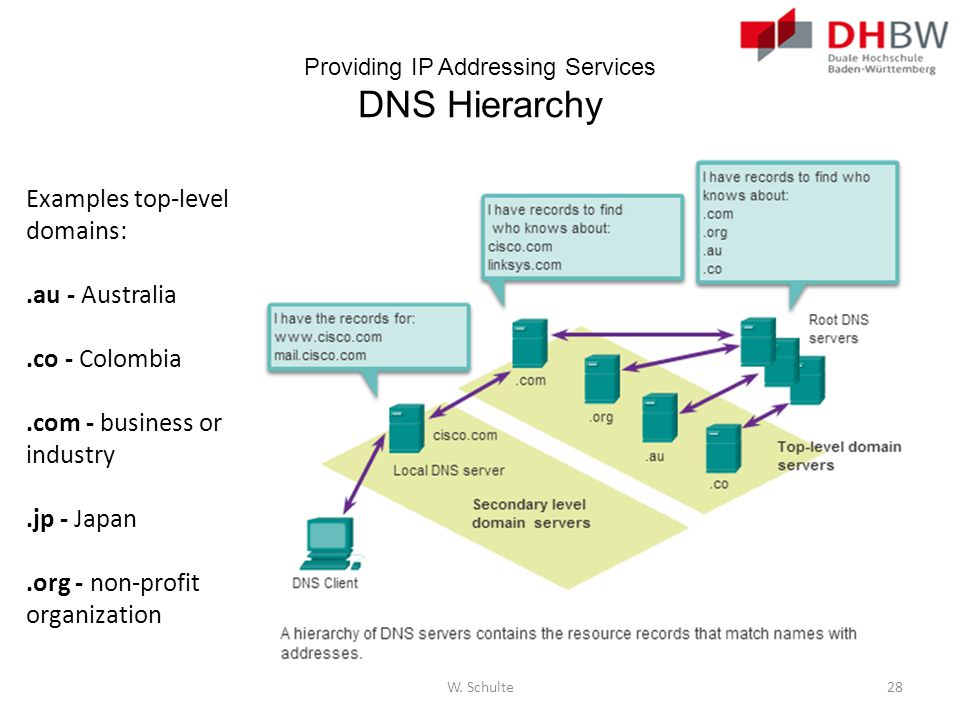 Providing IP Addressing Services DNS Hierarchy
