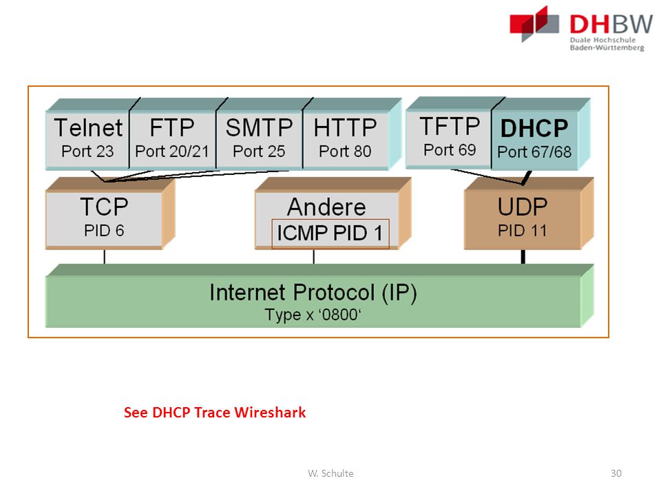 See DHCP Trace Wireshark