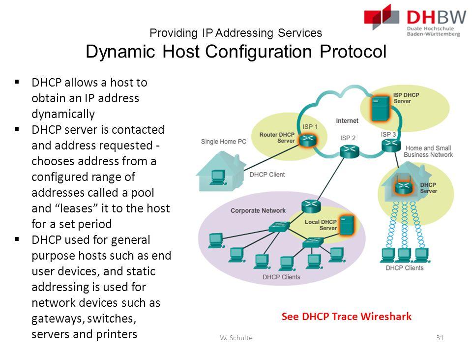 Providing IP Addressing Services Dynamic Host Configuration Protocol