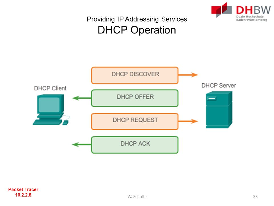 Providing IP Addressing Services DHCP Operation
