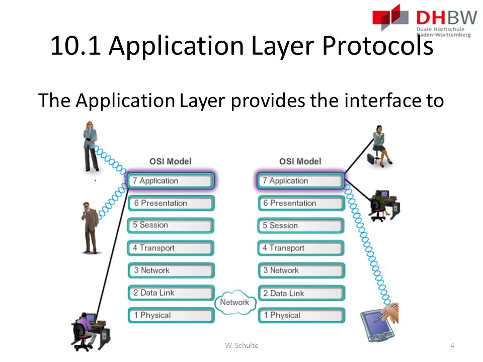 10.1 Application Layer Protocols