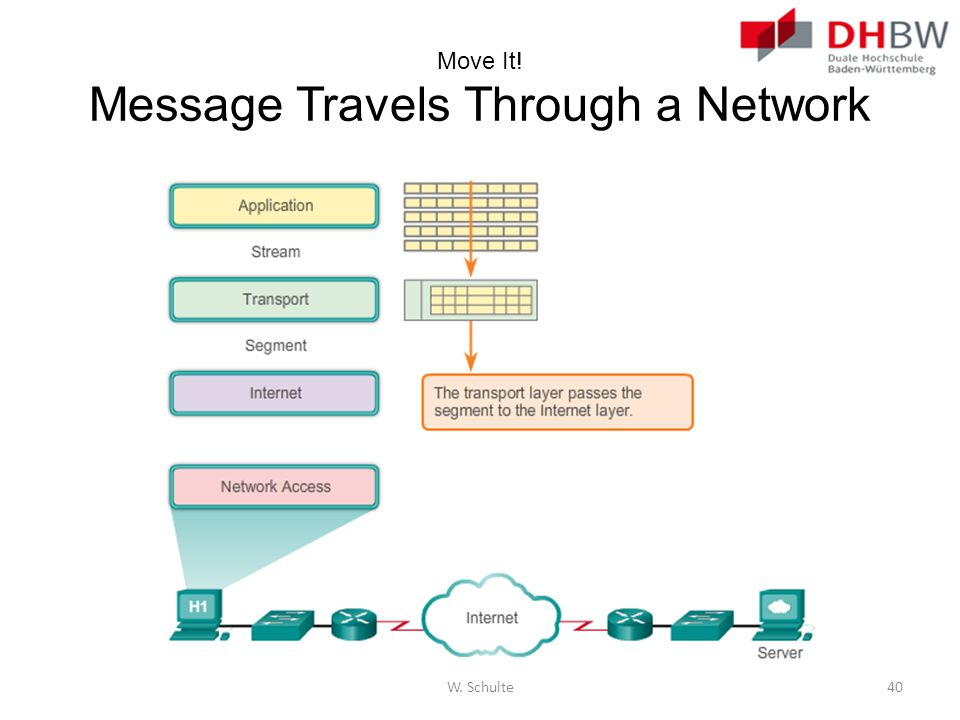 Move It! Message Travels Through a Network