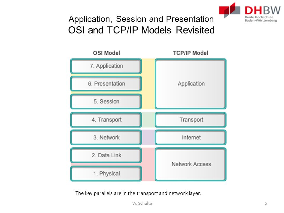 Application, Session and Presentation OSI and TCP/IP Models Revisited