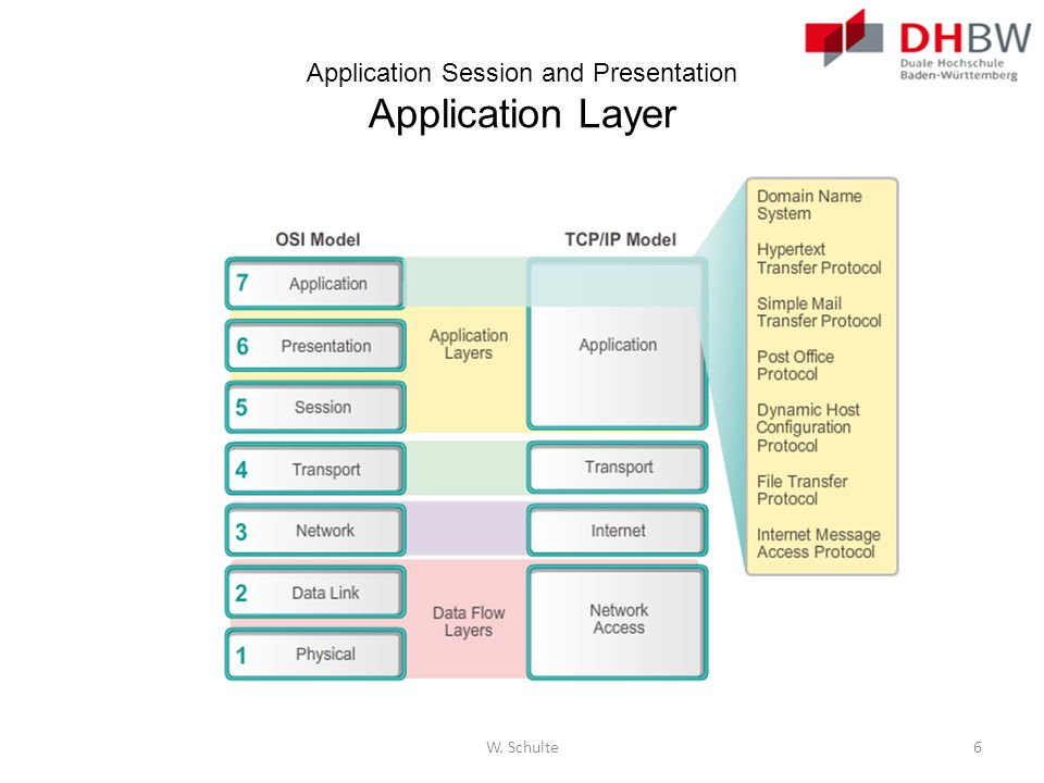 Application Session and Presentation Application Layer