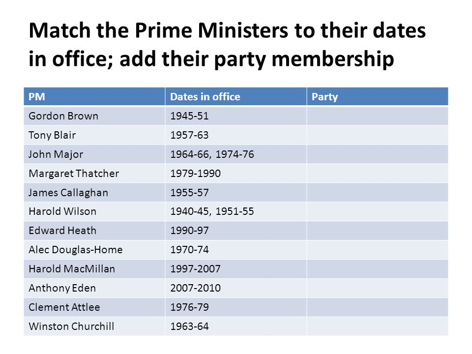 Match the Prime Ministers to their dates in office; add their party membership