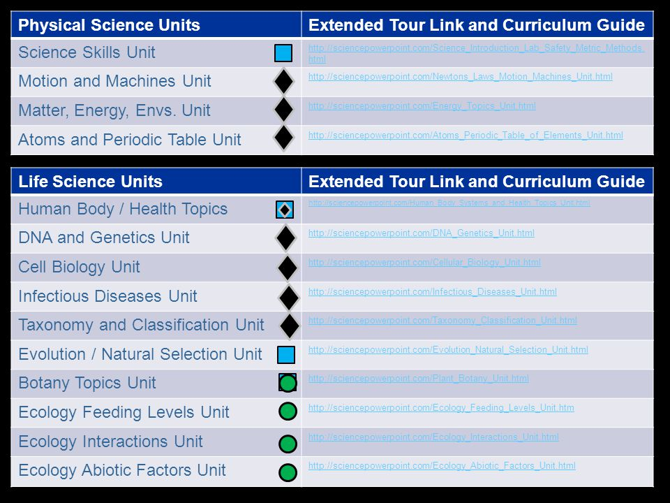 Physical Science Units Extended Tour Link and Curriculum Guide