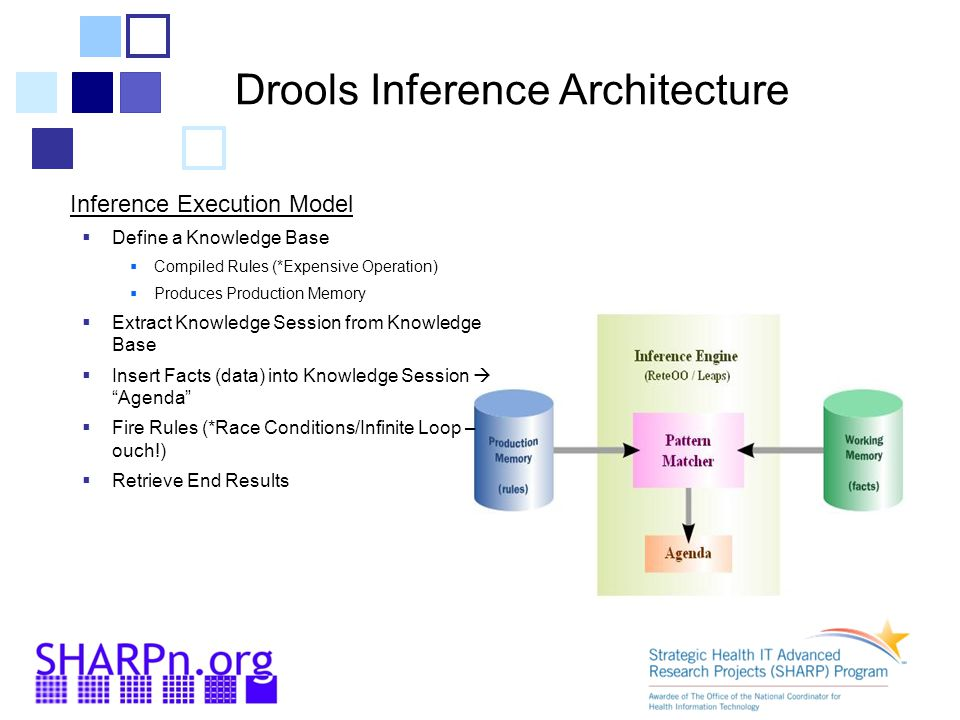 Drools Inference Architecture