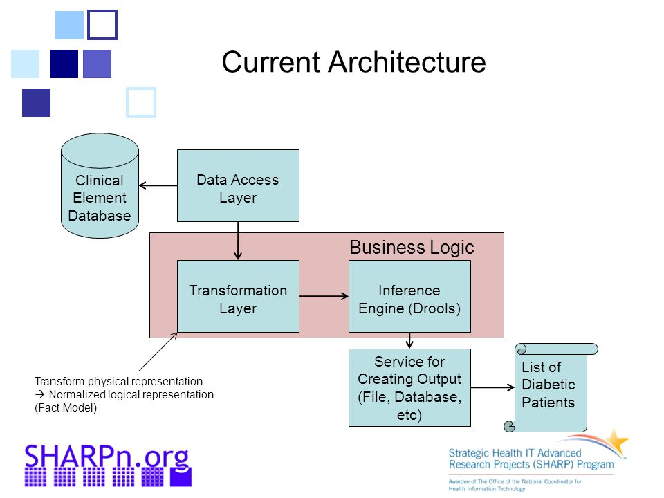 Current Architecture Business Logic Clinical Element Database