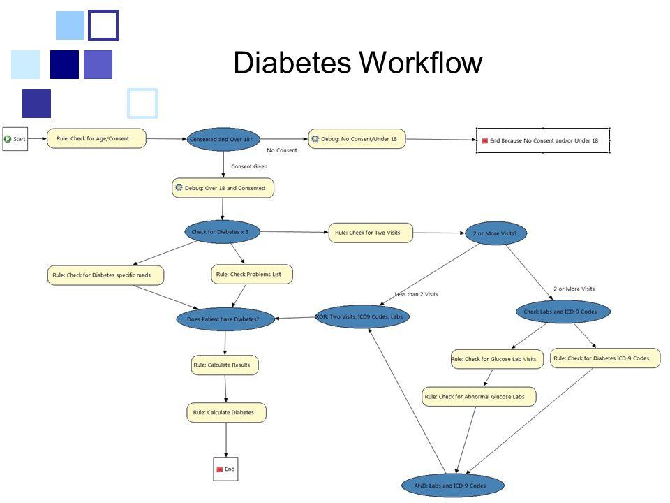 Diabetes Workflow