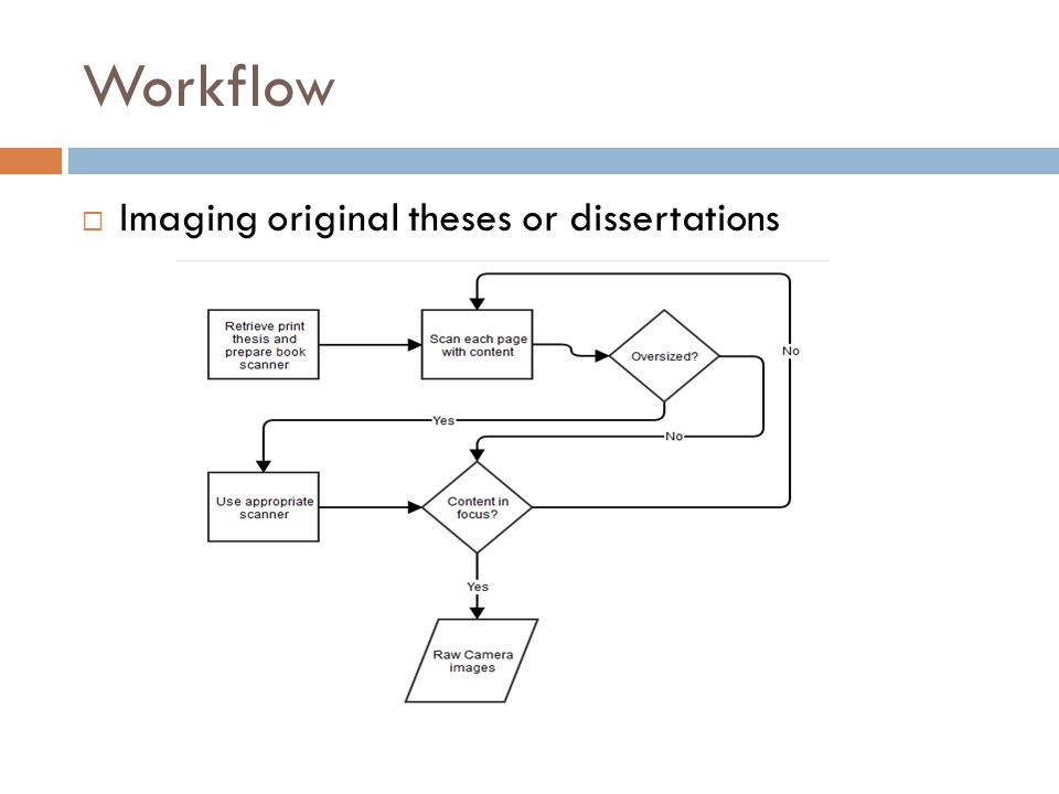 Workflow Imaging original theses or dissertations