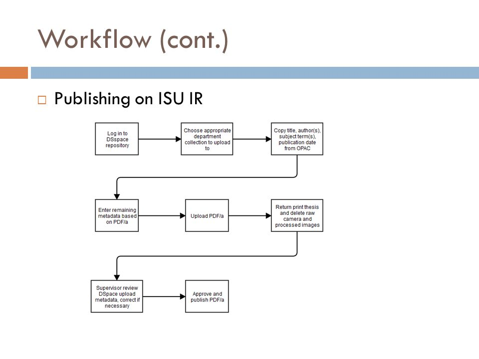 Workflow (cont.) Publishing on ISU IR