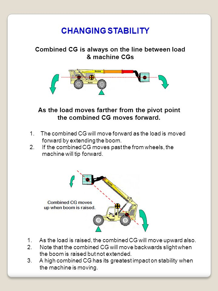 CHANGING STABILITY Combined CG is always on the line between load & machine CGs. As the load moves farther from the pivot point.