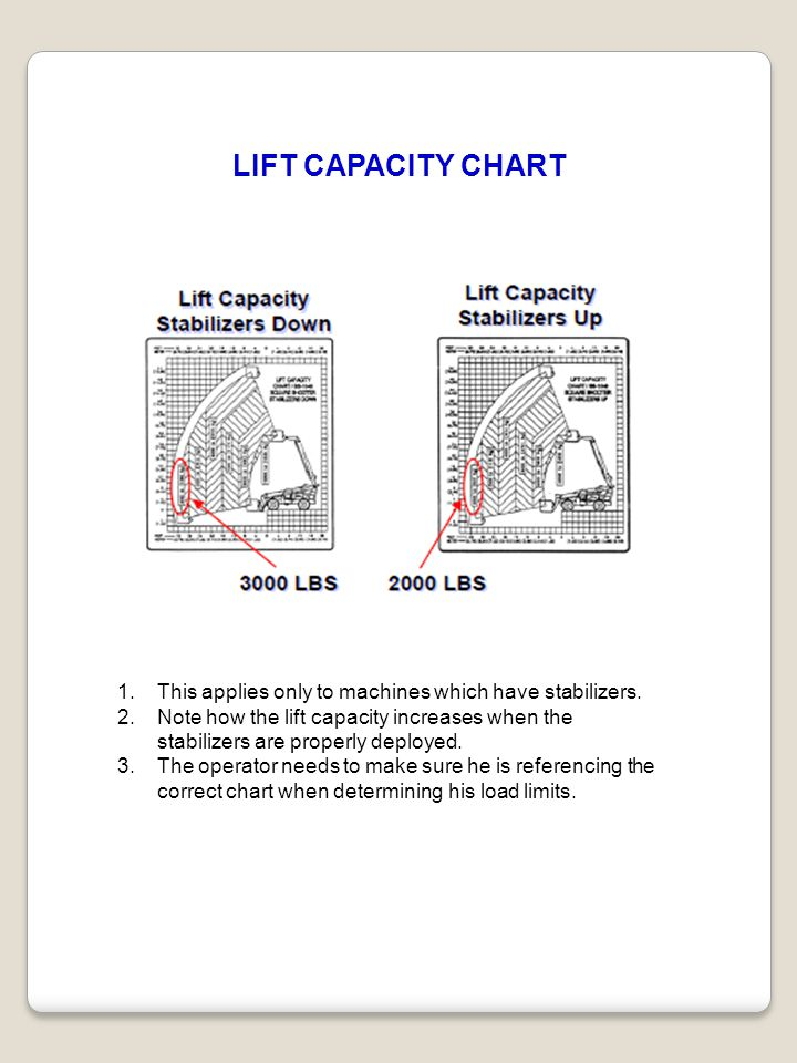 LIFT CAPACITY CHART This applies only to machines which have stabilizers. Note how the lift capacity increases when the.