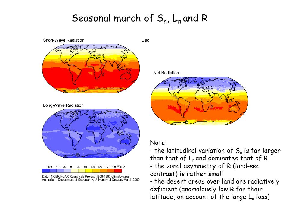 Seasonal march of Sn, Ln and R