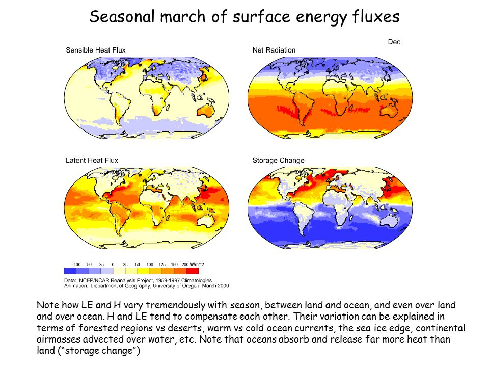 Seasonal march of surface energy fluxes