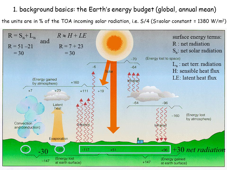 1. background basics: the Earth's energy budget (global, annual mean)