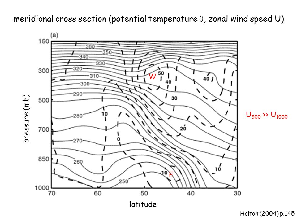 meridional cross section (potential temperature q, zonal wind speed U)