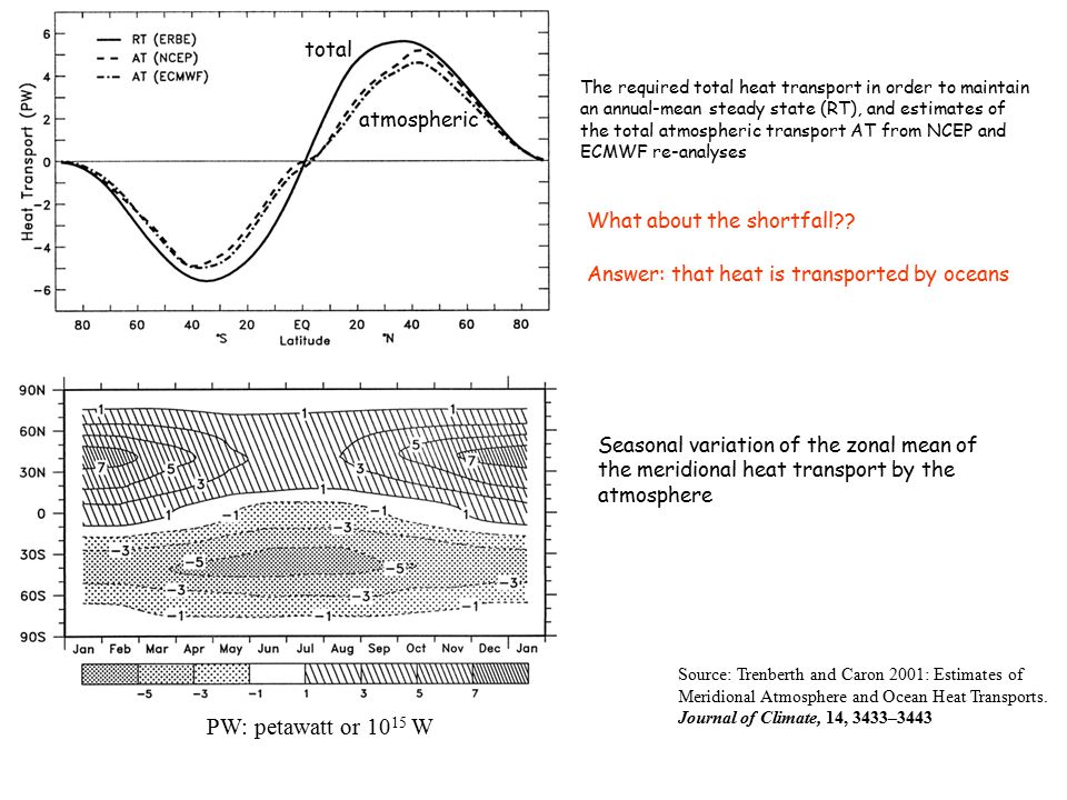 PW: petawatt or 1015 W total atmospheric What about the shortfall