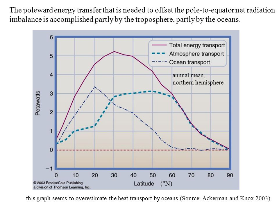 The poleward energy transfer that is needed to offset the pole-to-equator net radiation imbalance is accomplished partly by the troposphere, partly by the oceans.