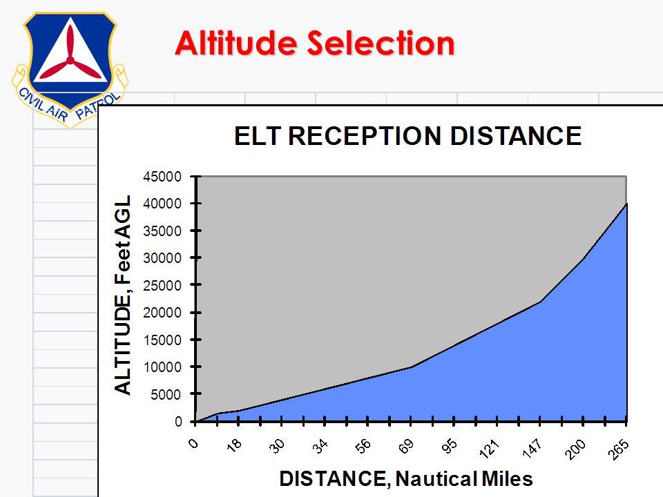 Altitude Selection ©2000 Scott E. Lanis