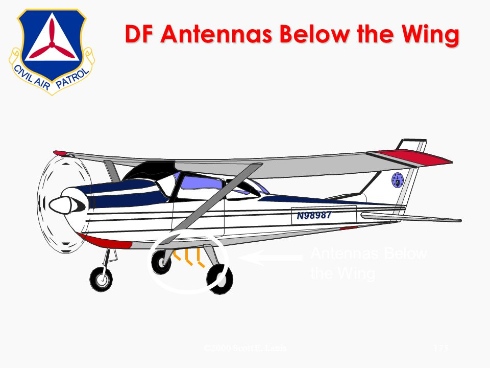 DF Antennas Below the Wing