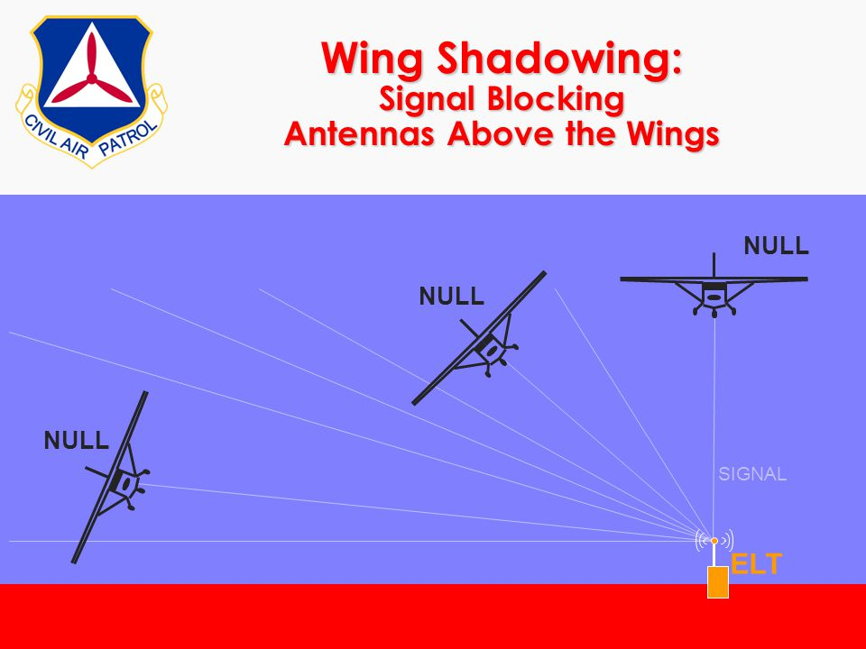 Wing Shadowing: Signal Blocking Antennas Above the Wings