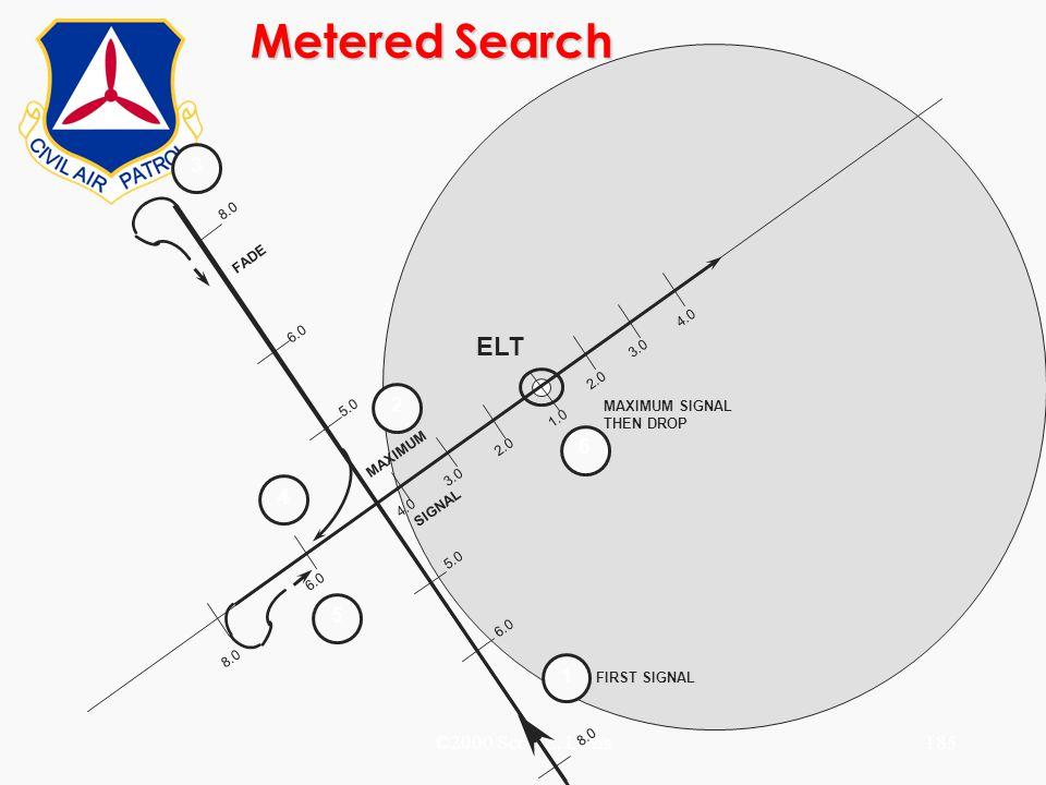 Metered Search ELT 3 2 6 4 5 1 ©2000 Scott E. Lanis 8.0 FADE 4.0 6.0