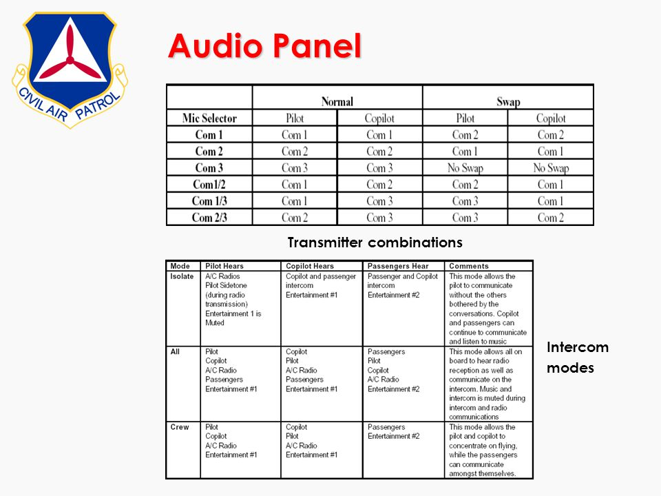 Audio Panel Transmitter combinations Intercom modes