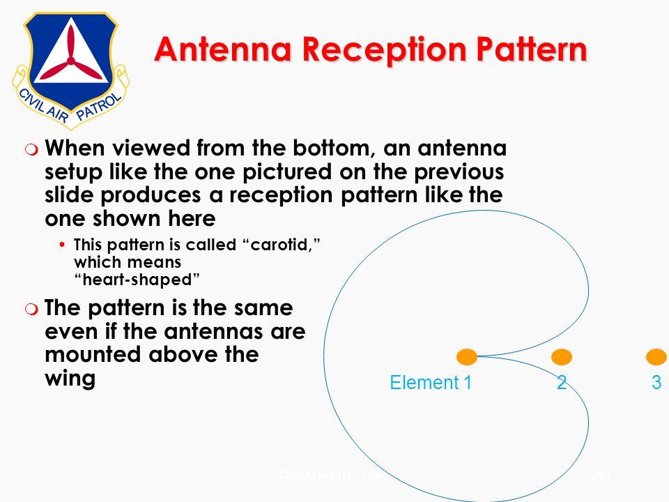 Antenna Reception Pattern