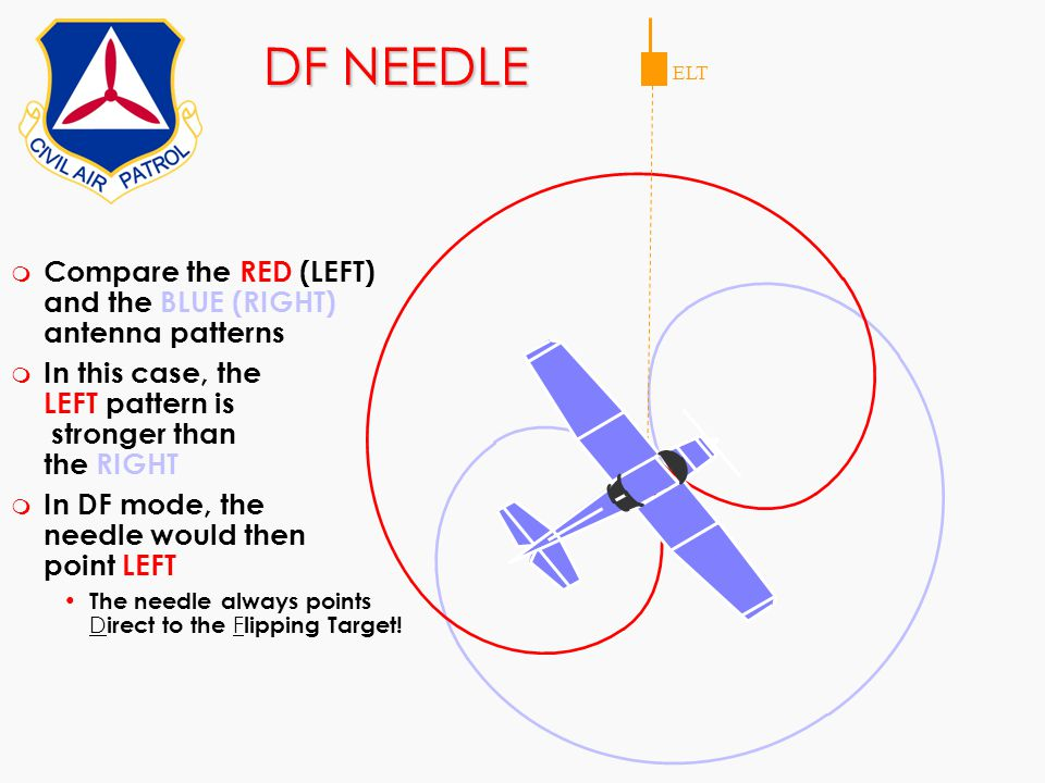 DF NEEDLE Compare the RED (LEFT) and the BLUE (RIGHT) antenna patterns