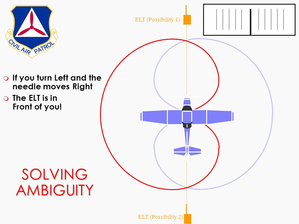 SOLVING AMBIGUITY If you turn Left and the needle moves Right